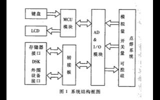 基于DSK-TMS320VC5402TMS320VC5402芯片實現電焊控制系統的設計
