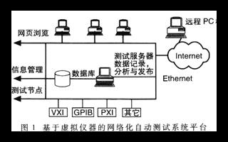基于LabVIEW6i中的DataSocket控件實現網絡化自動測試系統的設計