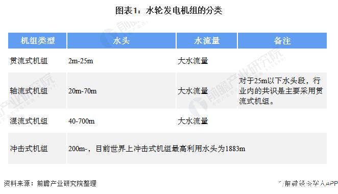 图表1:水轮发电机组的分类