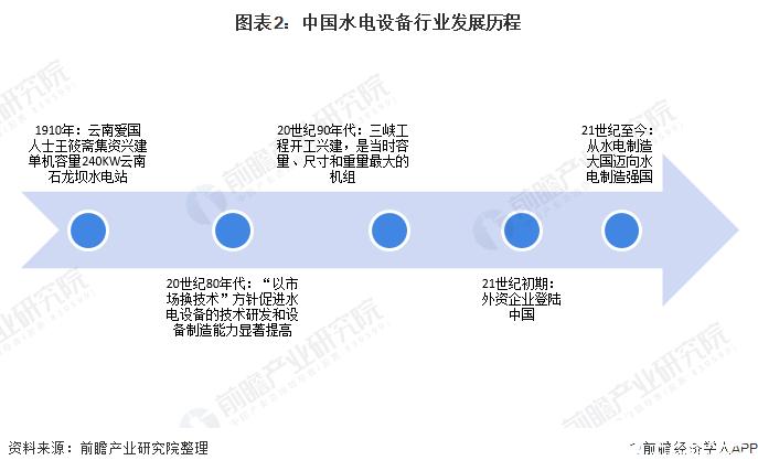 图表2:中国水电设备行业发展历程