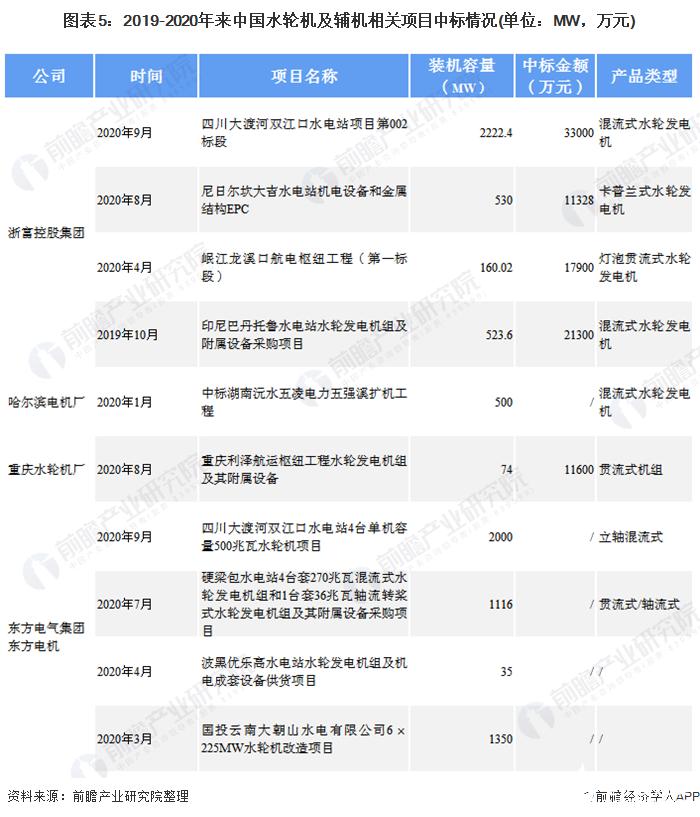 图表5:2019-2020年来中国水轮机及辅机相关项目中标情况(单位:MW,万元)