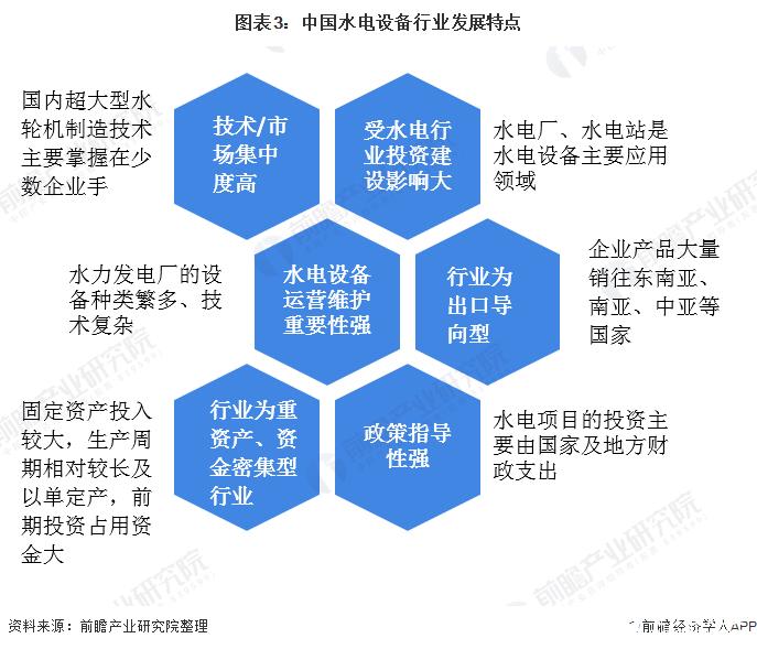 图表3:中国水电设备行业发展特点