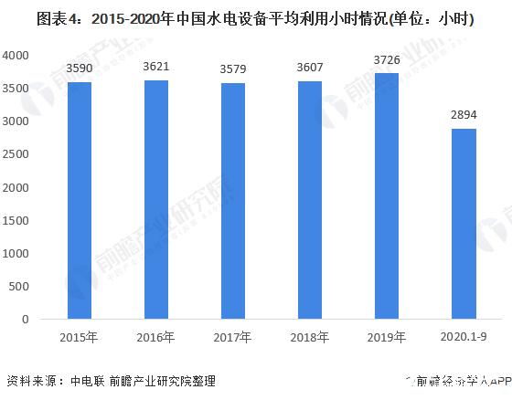 图表4:2015-2020年中国水电设备平均利用小时情况(单位:小时)