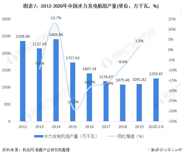 图表7:2012-2020年中国水力发电机组产量(单位:万千瓦,%)