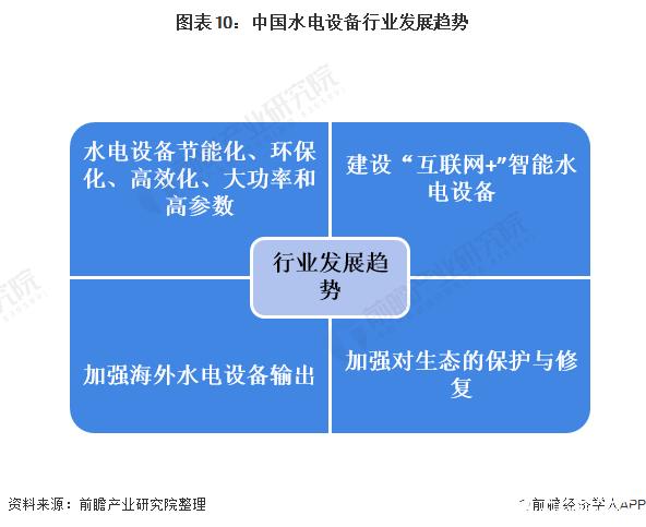 图表10:中国水电设备行业发展趋势