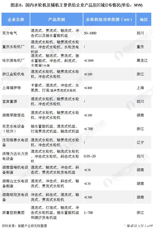 图表8:国内水轮机及辅机主要供给企业产品及区域分布情况(单位:MW)