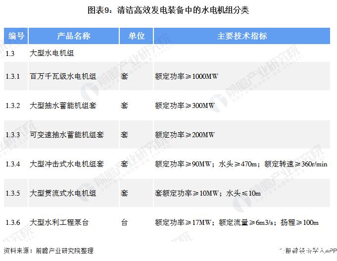 图表9:清洁高效发电装备中的水电机组分类