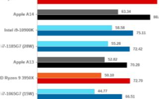 苹果实现对Intel超越,M1处理器设计提升了1...
