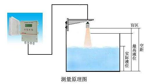 三种常见的非接触式液位传感器的特点