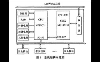 基于AT89C51單片機和總線技術實現電表抄表模...