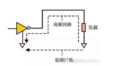 数字电路PCB设计中的EMI控制技术分析