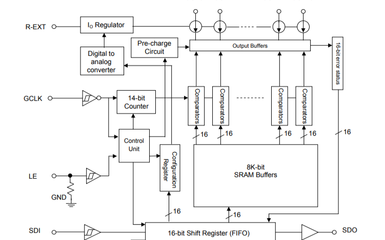 MBI5252 PWM恒流LED驱动器的数据手册免费下载