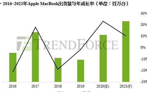 苹果自研M1处理器2021年MacBook出货量...