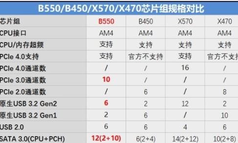 锐龙 3000处理器PCIe 4.0通道可支持一块PCIe 4.0 SSD