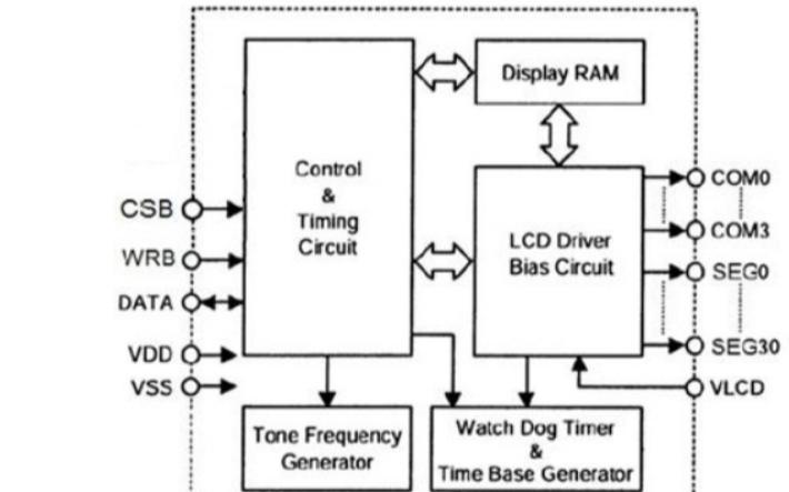 LCD驅動器VK1024B的數據手冊免費下載