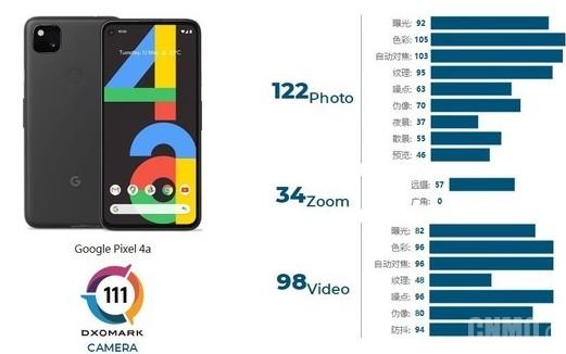 谷歌Pixel 4a DXOMARK相机得111...