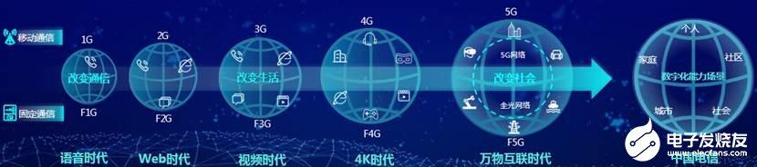 中国电信数字化能力要素CTPAAS推动数字化能力...