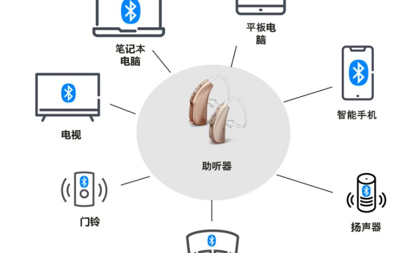 Imagination 低功耗蓝牙IP实现更小型、高性能的助听器
