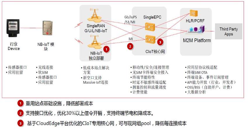 NB-IoT傳輸特點及工作狀態