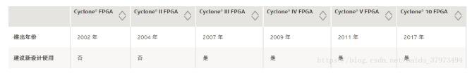 fpga開發板推薦初學者