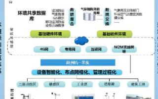 空气环境监测终端实现网格化的管理与在线监测