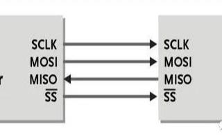 SPI编程时,如何理解时钟相位和时钟极性