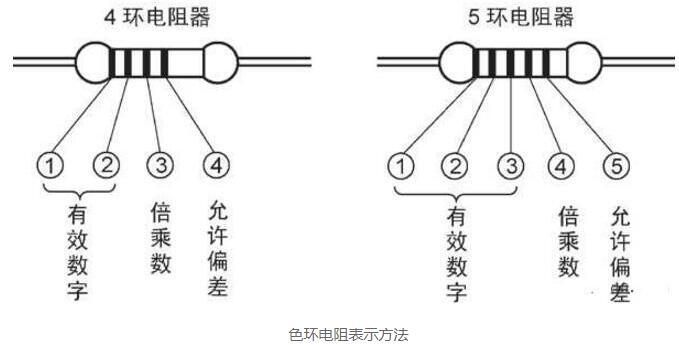 電子元器件識別與檢測