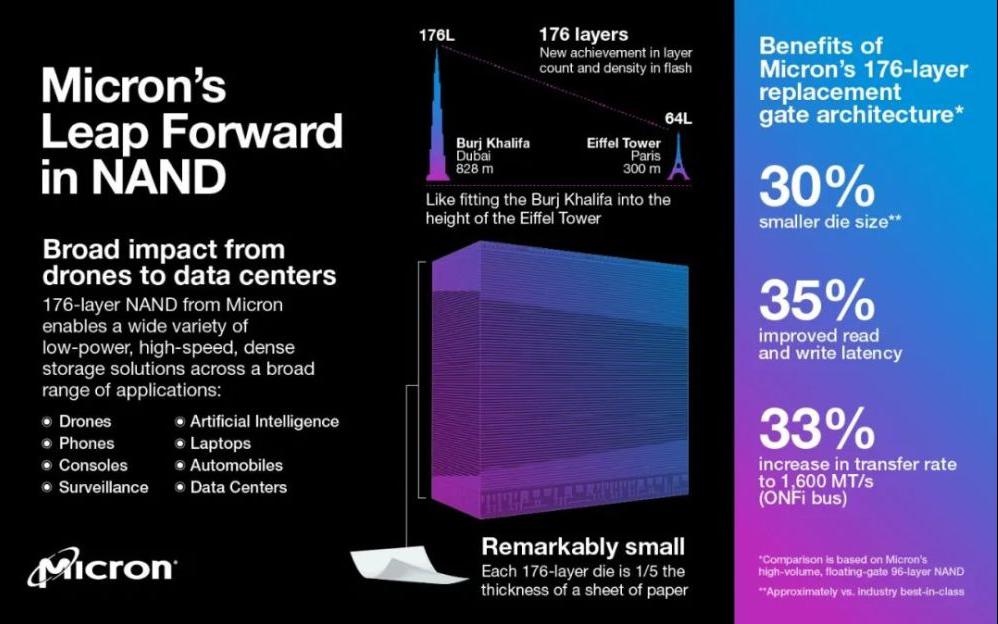 全球首个176层3D NAND Flash量产,...