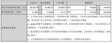 预计今年沧州明珠全年净利润增长2.82亿-3.4...