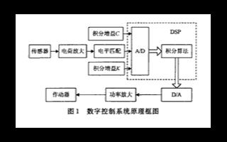 基于DSP芯片TMS320F243實現數字主動控制系統的設計