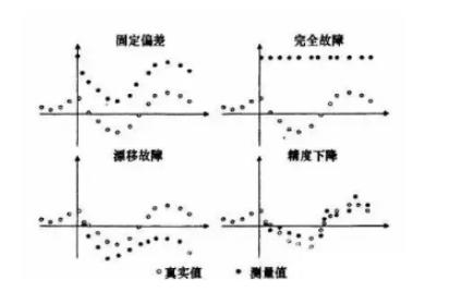 传感器的故障分类方式及诊断方法