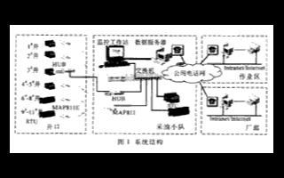 基于以太網實現油田生產管理與監控一體化系統的設計
