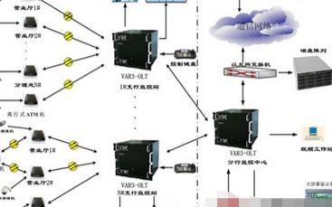 金融行业监控系统的特点及方案设计