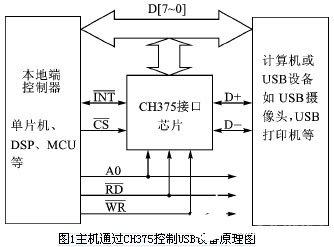 基于80C51单片机和CH375芯片实现打印机驱动系统的设计