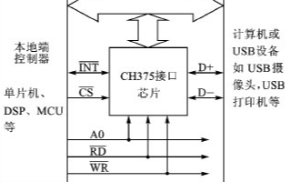 基于80C51單片機和CH375芯片實現打印機驅...