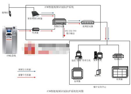 利用远程通信和智能视频分析技术实现ATM机/自助银行的安全系统设计