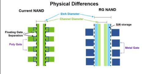 美光宣布了其第五代3D NAND閃存技術