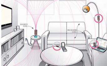 目前的无线充电技术对人体会造成很大危害吗