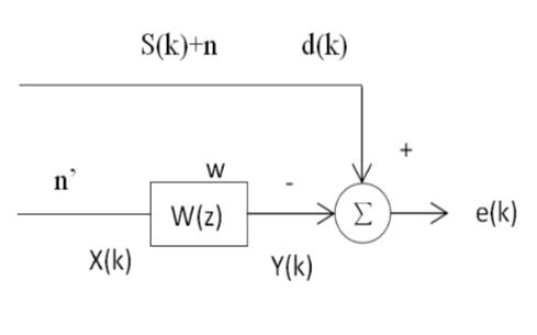 使用MATLAB实现LS滤波器滤除ECG信号噪声的实验说明