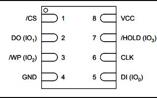 W25Q64BV串行闪存储存器的数据手册免费下载