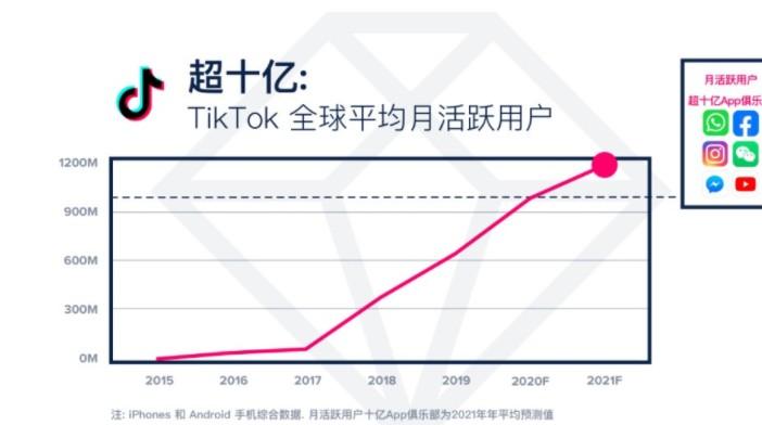 2021 年TikTok 每月活跃用户数将直接突破 12 亿