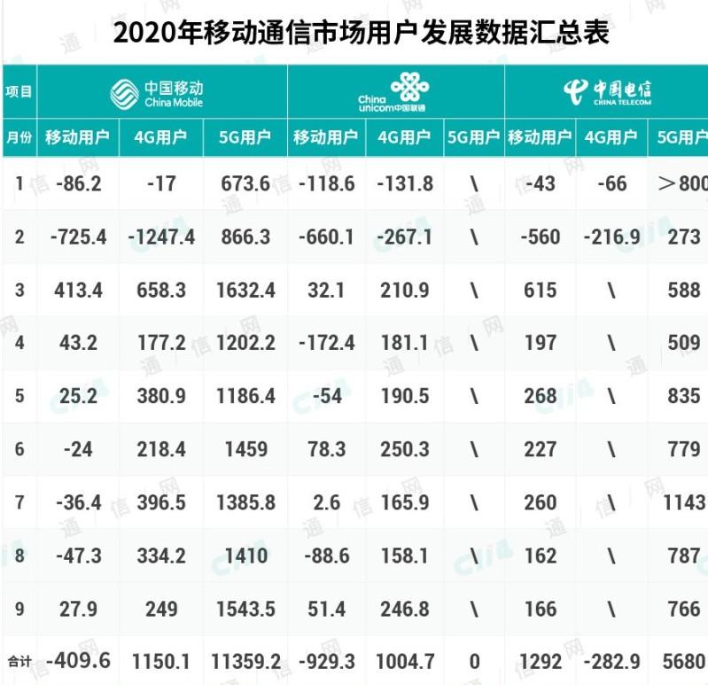 中国电信移动电话用户增长,宽带起到了拉动作用