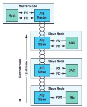 ADI技术文章:A2B应用面面观