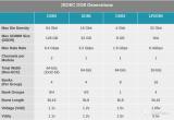 DDR5是下一代用于大多数主要计算平台的平台内存