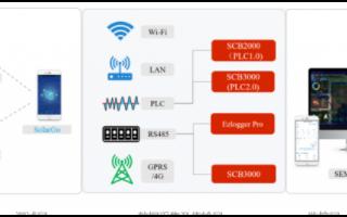 分布式光伏电站通讯解决方案的组网形式和特点
