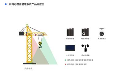 智慧工地管理系统将如何解决塔吊工人的安全问题