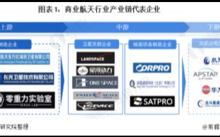 中国航天领域在商业航天方面发展取得突破性进展