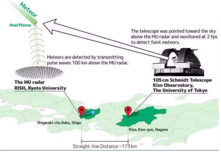 日本通過結合雷達和望遠鏡來收集太空塵埃數據