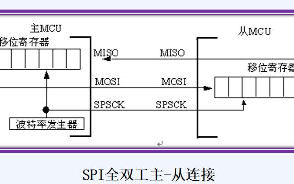 SPI、I2C与I2S的基本原理及构件设计
