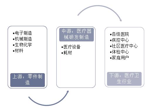 醫療器械行業現狀及發展趨勢分析